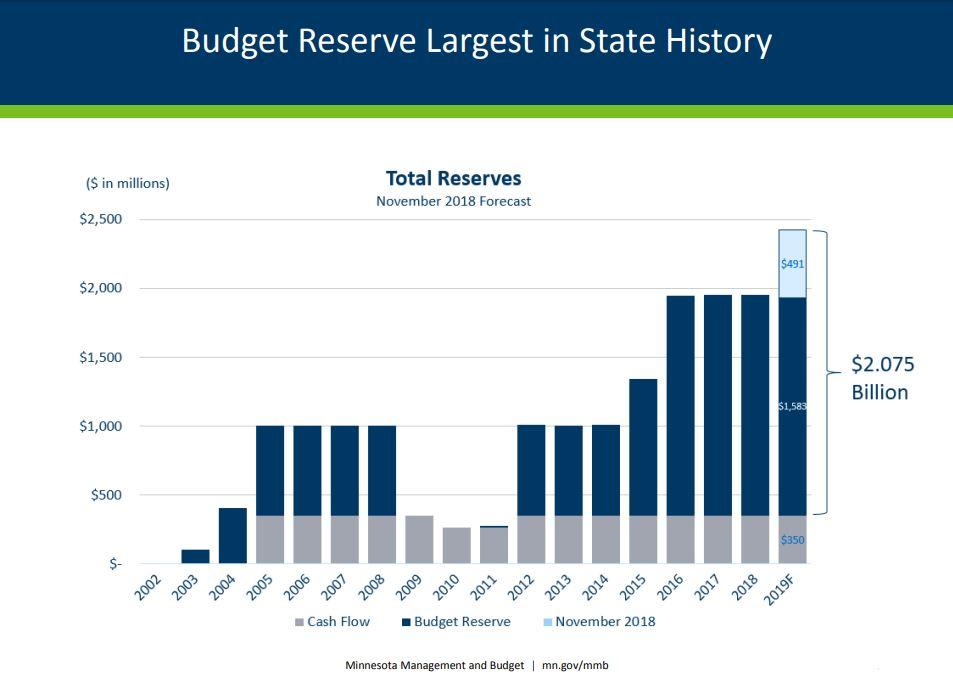 Budget Reserve