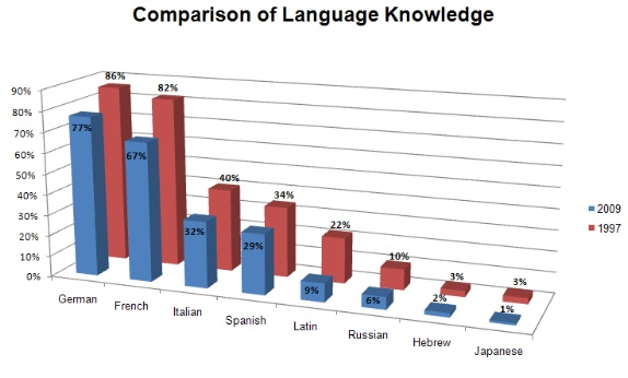 comparison of language knowledge