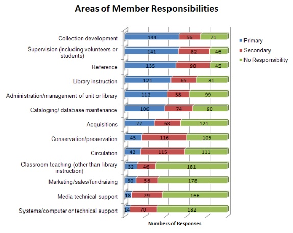 areas of member responsibilities