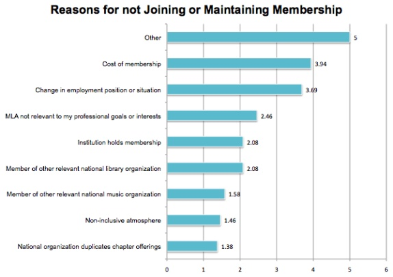 reasons for not joining or maintaining membership