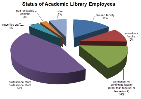 status of academic employees