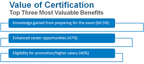 Top benefits of becoming certified: knowledge gained from exam, enhanced career opportunities, eligibility for higher salary