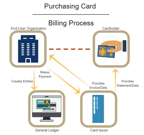 How P-Cards Work - NAPCP