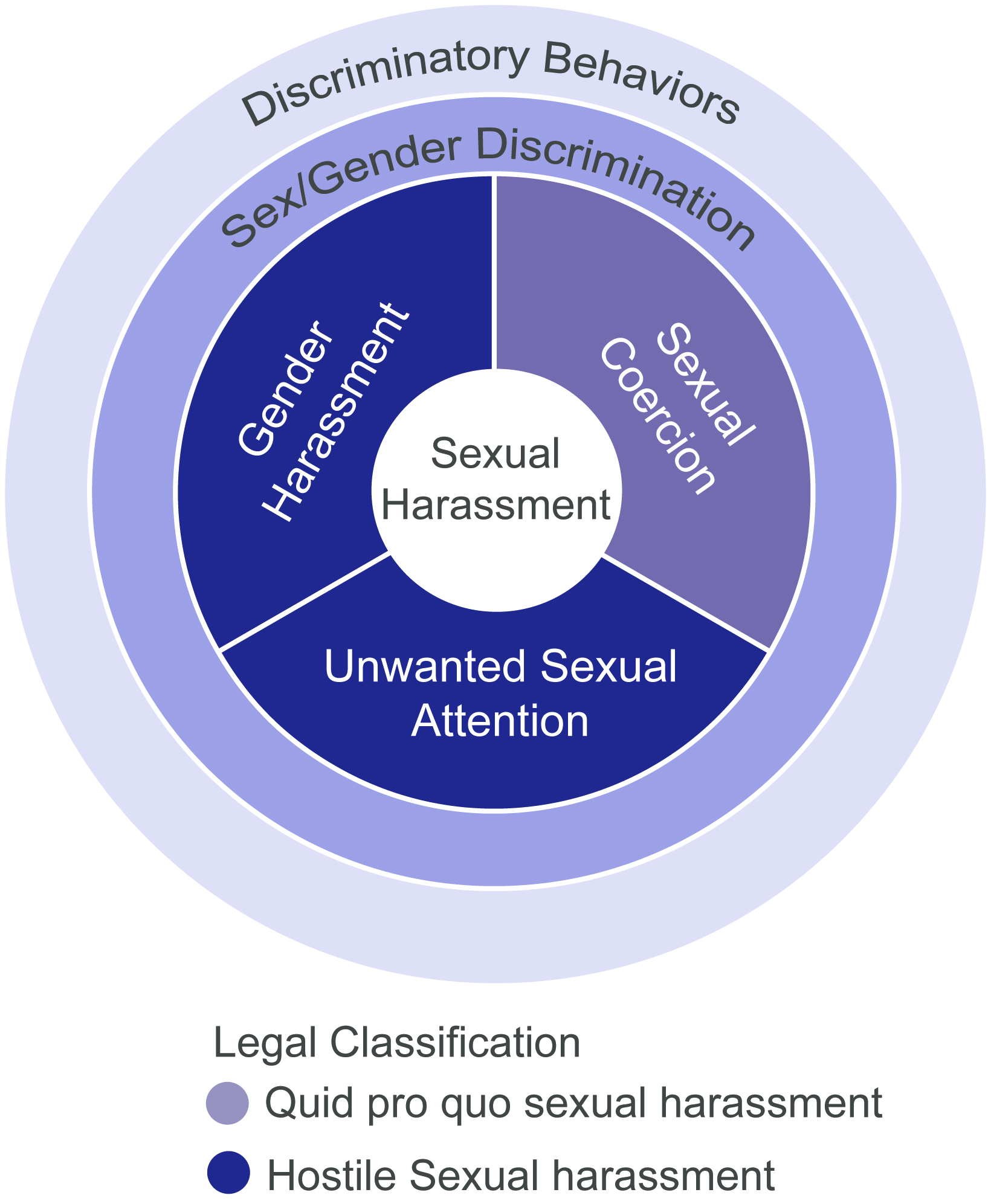 Sexual harassment quid pro quo and hostile environment awareness