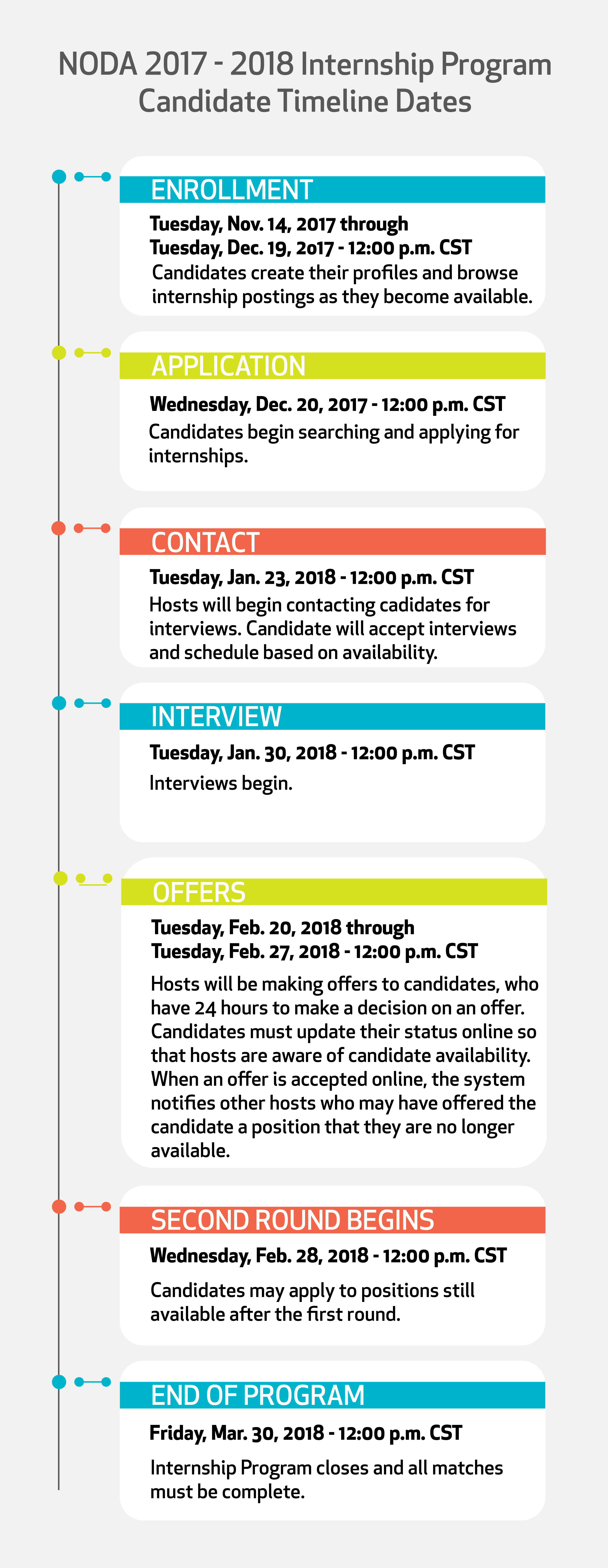 Noda internship candidate information noda candidates will be able to see the hosts availability for interviews within the online system and request interview times altavistaventures Gallery
