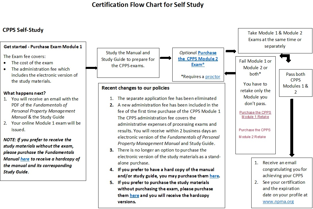 Certified professional property specialist cpps national see a larger version of the cpps self study flow chart xflitez Image collections