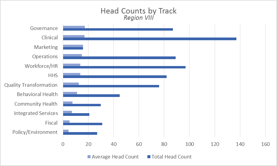 Session Headcounts for Region VIII Graphic