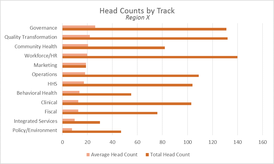 Session Headcounts for Region X Graphic