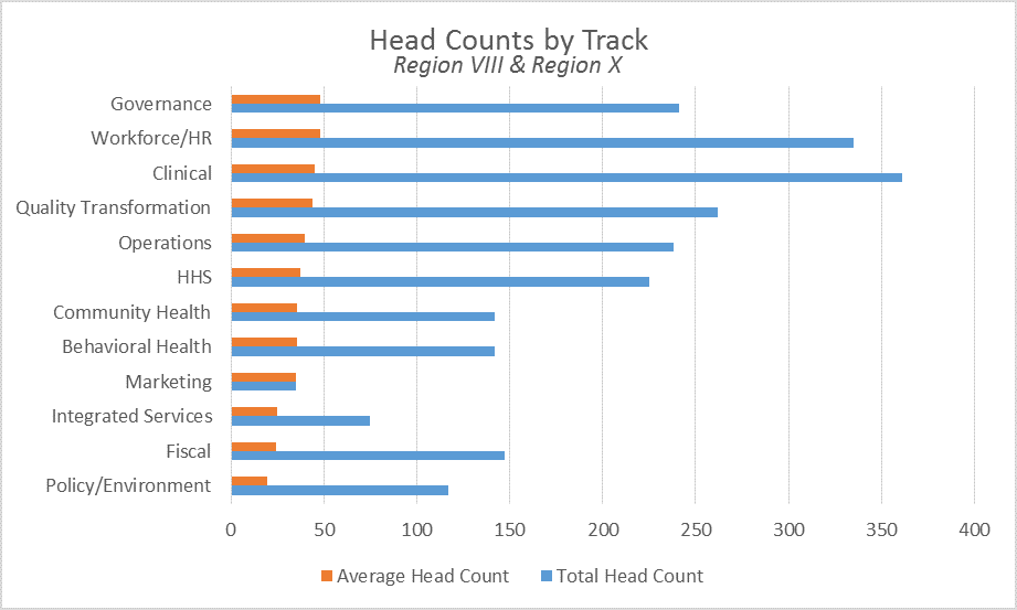 Session Headcounts for Region VIII & Region X Graphic