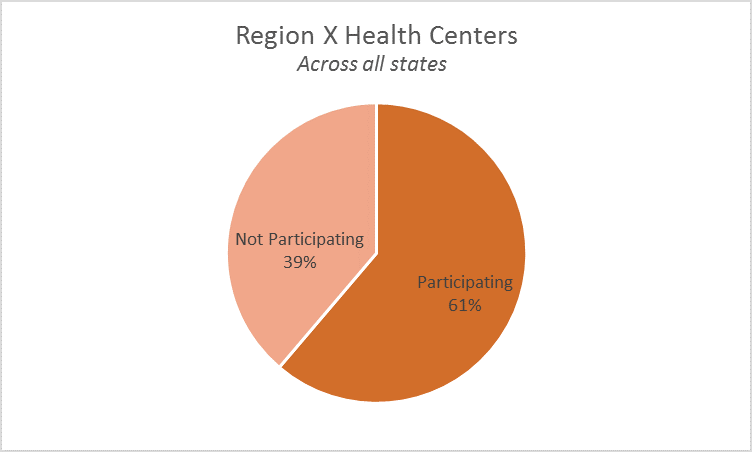 Region X Participating Health Centers Pie Chart