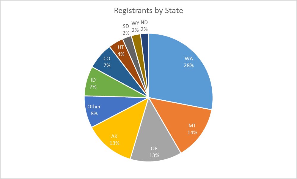 Registrants by State Graphic