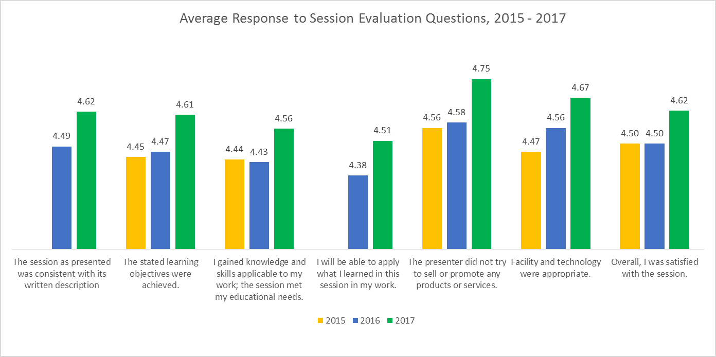 Session Evaluations Average Response Graphic