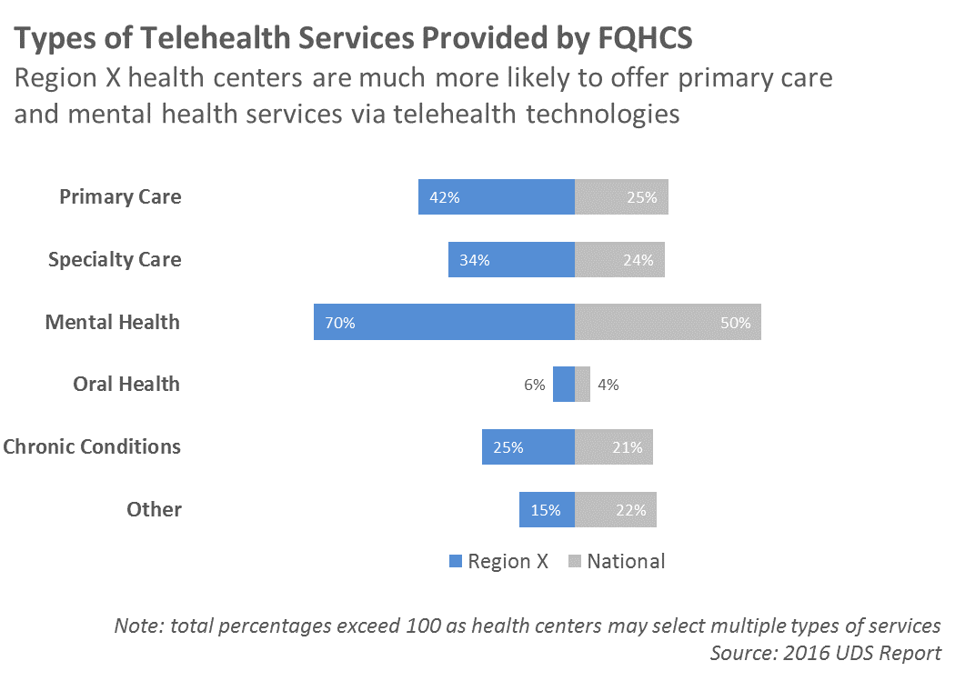 Telehealth Types of Services