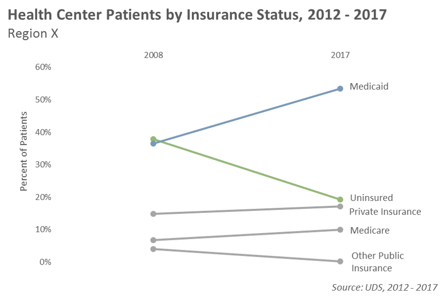 Health Center Patients by Insurance Status Chart
