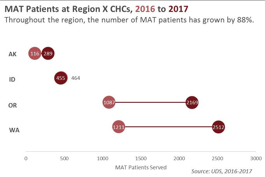MAT Patients in Region X Dumbell Plot