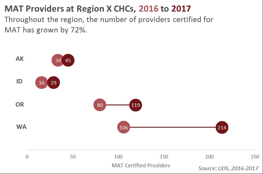 MAT Providers in Region X Dumbell Plot