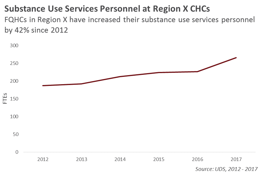 Substance Use Providers in Region X Line Graph
