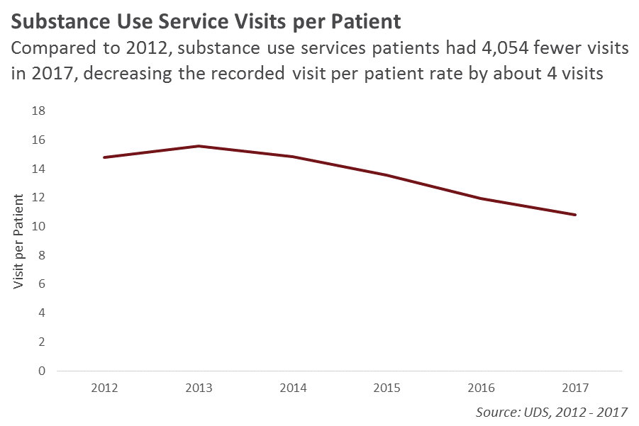 Substance Use Visits per Patient in Region X Line Graph
