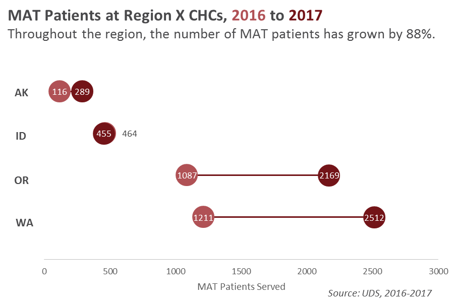 MAT Patient Growth by State