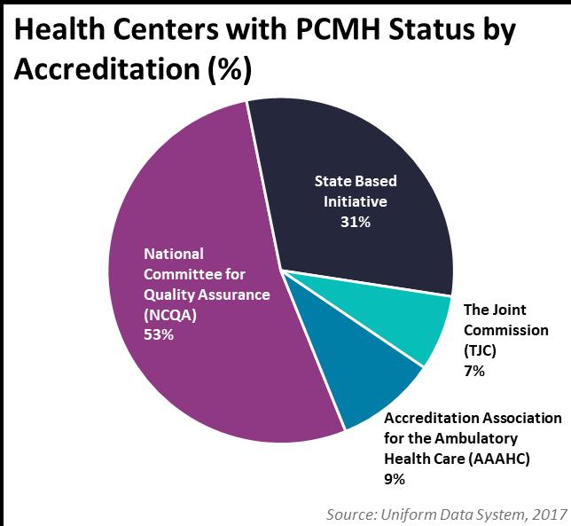 PCMH Accreditation Percentage