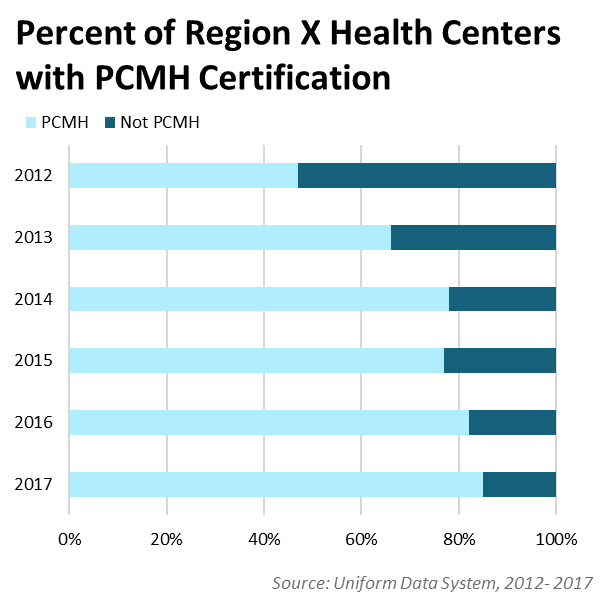 Percentage of Health Centers with PCMH Status Overtime 2012 - 2017