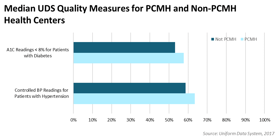 UDS Quality Measures by PCMH Status