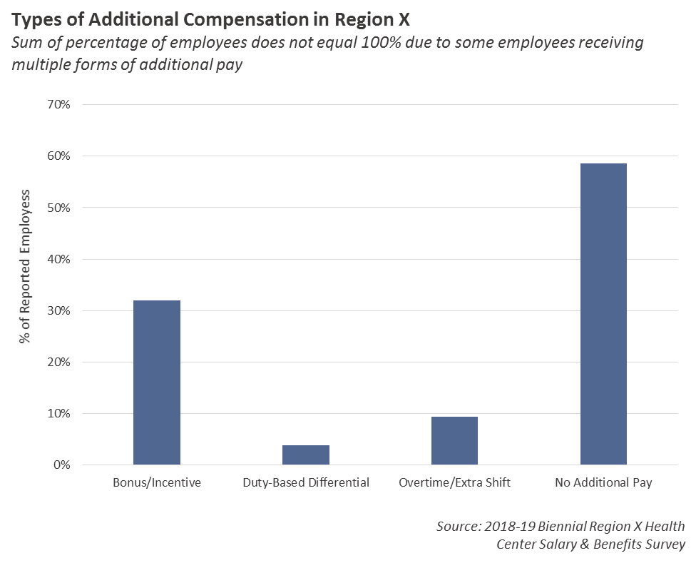 Additional Compensation Graph