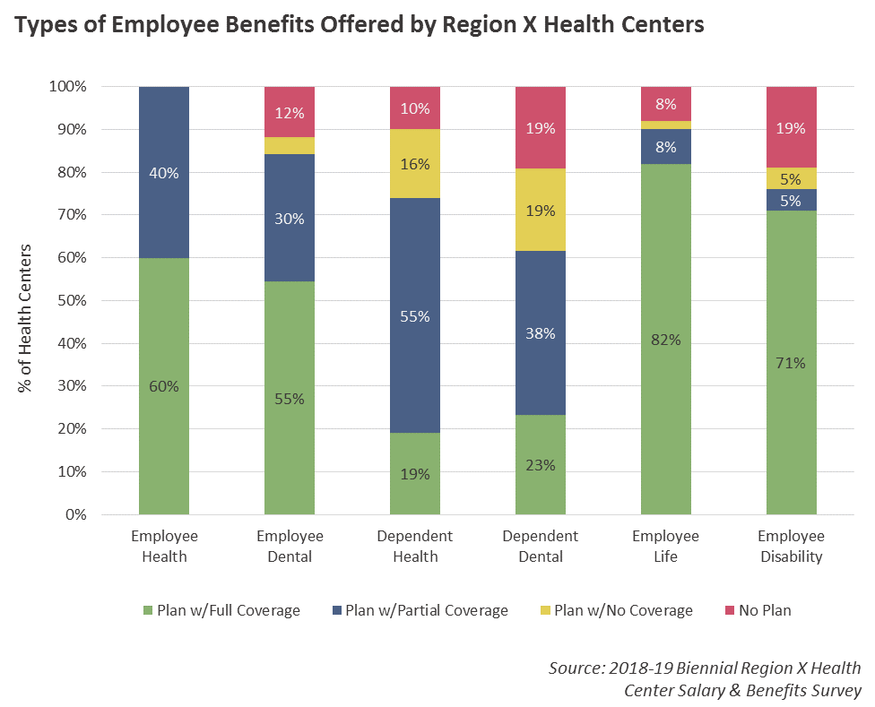 Employee Benefits Graph