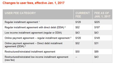 Payment Plans, Installment Agreements – Changes To User Fees