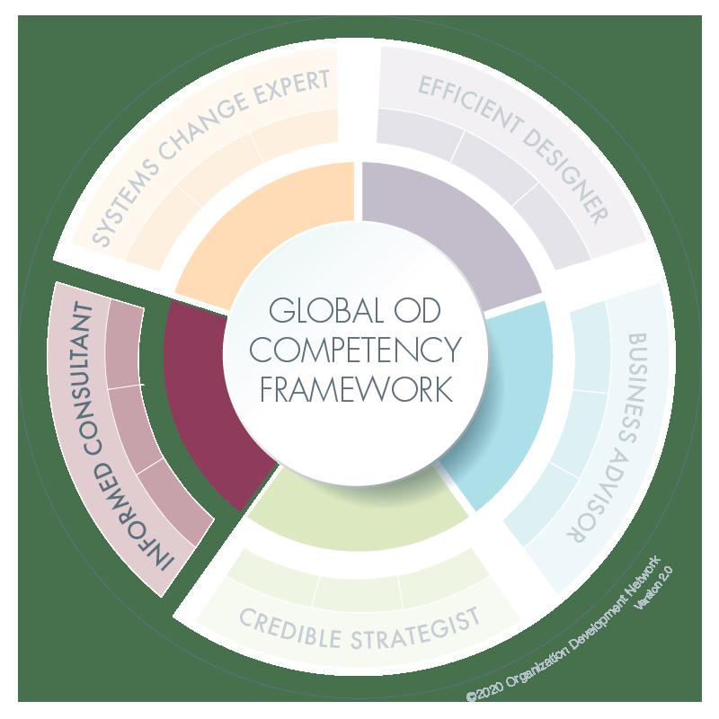Global Comptency Framework Navigation