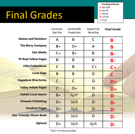 Phone Book Report Card