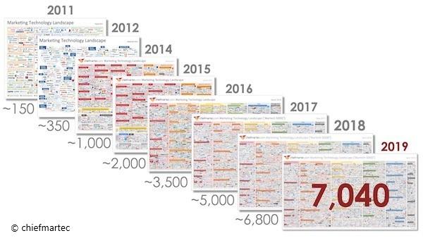 Martech Landscape: 2011-2019