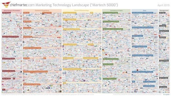 2019 Marketing Technology Landscape (Martech 5000)