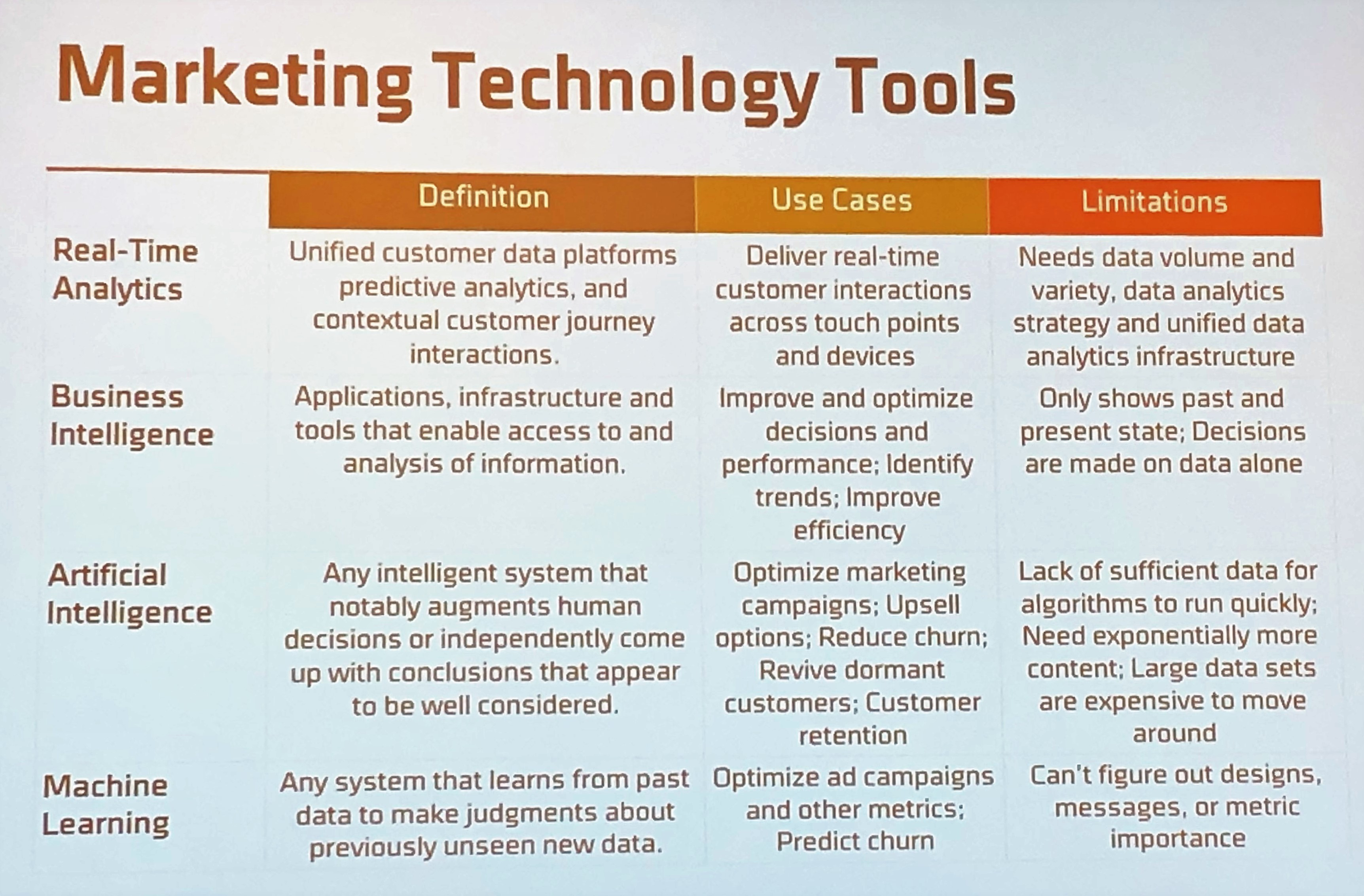Marketing Technology Tools