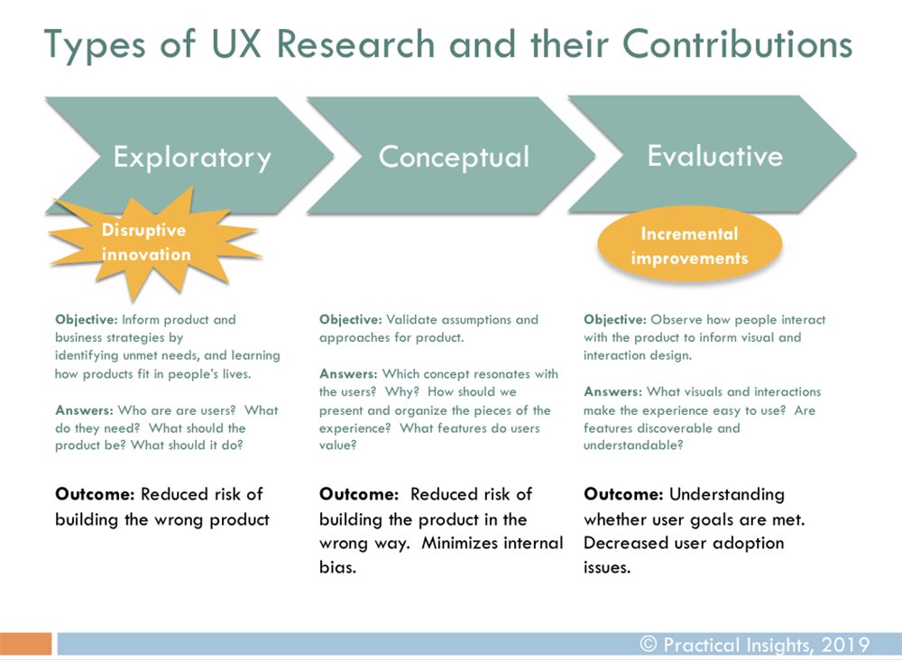 types of ux research and their contributions