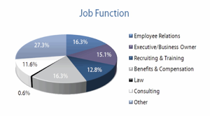Job Function Pie Chart