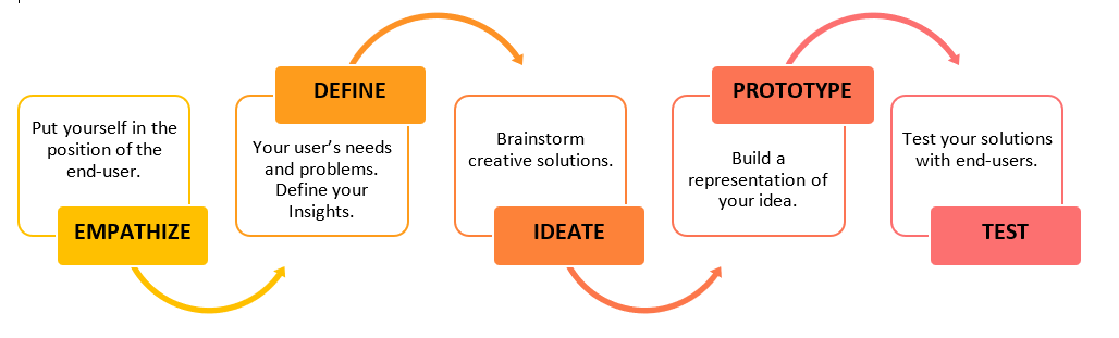 The Steps of Design Thinking