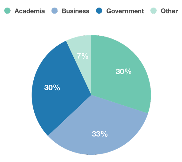 Pie chart of workshop participants