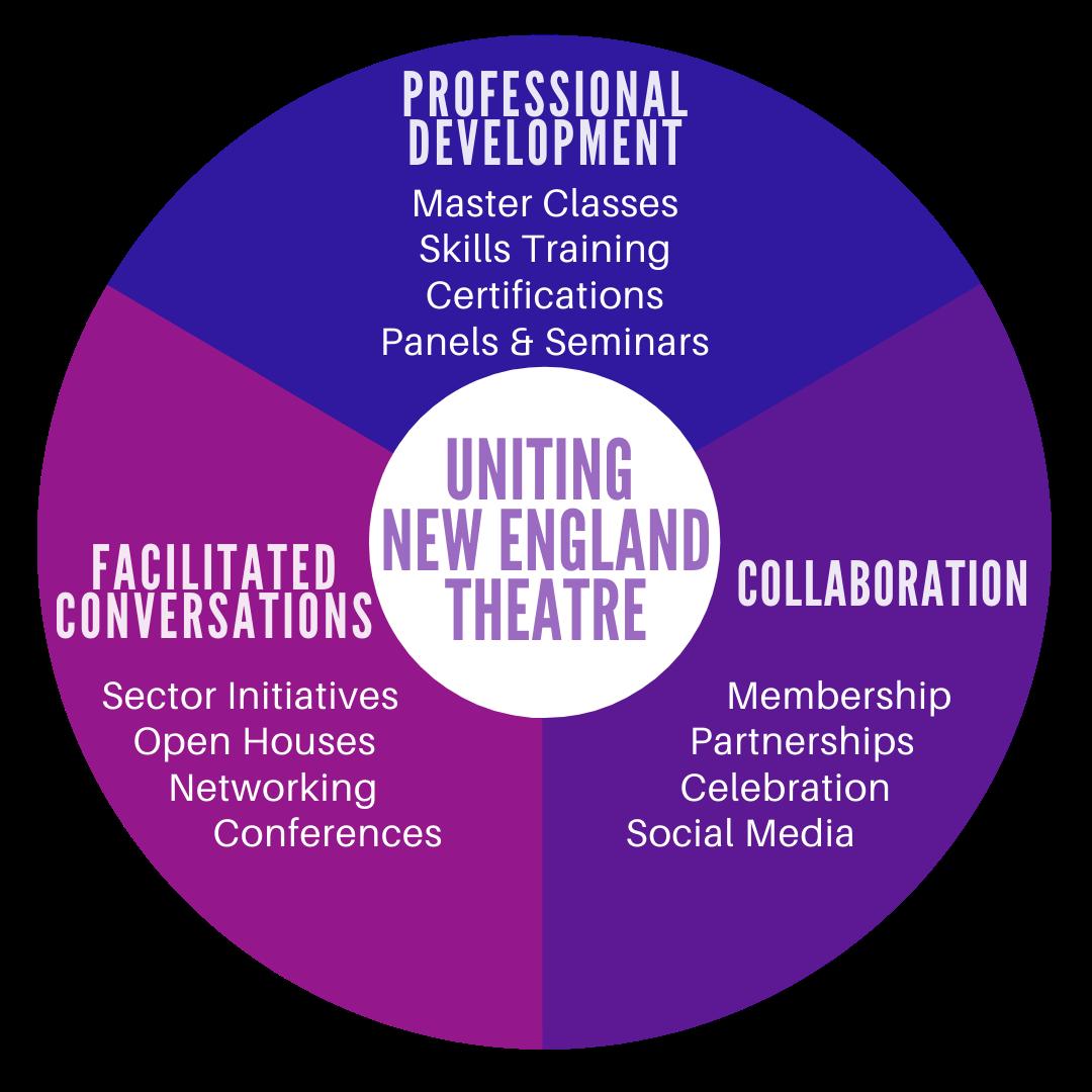 Professional Development, Facilitated Conversations, and Collaboration to unite new england theatre