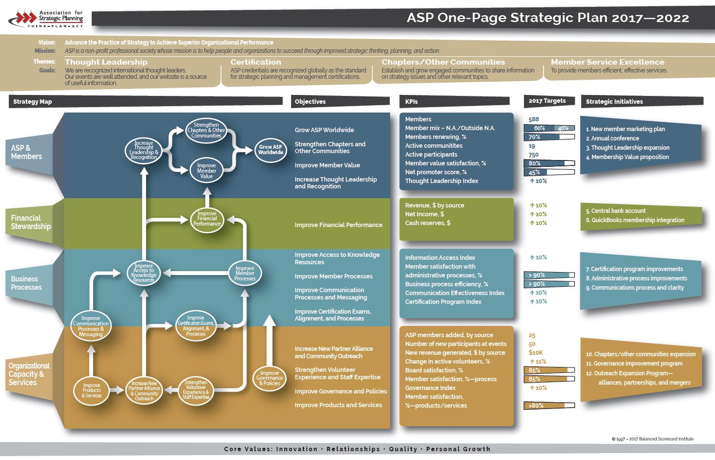 ASP Strategic Plan - Association for Strategic Planning
