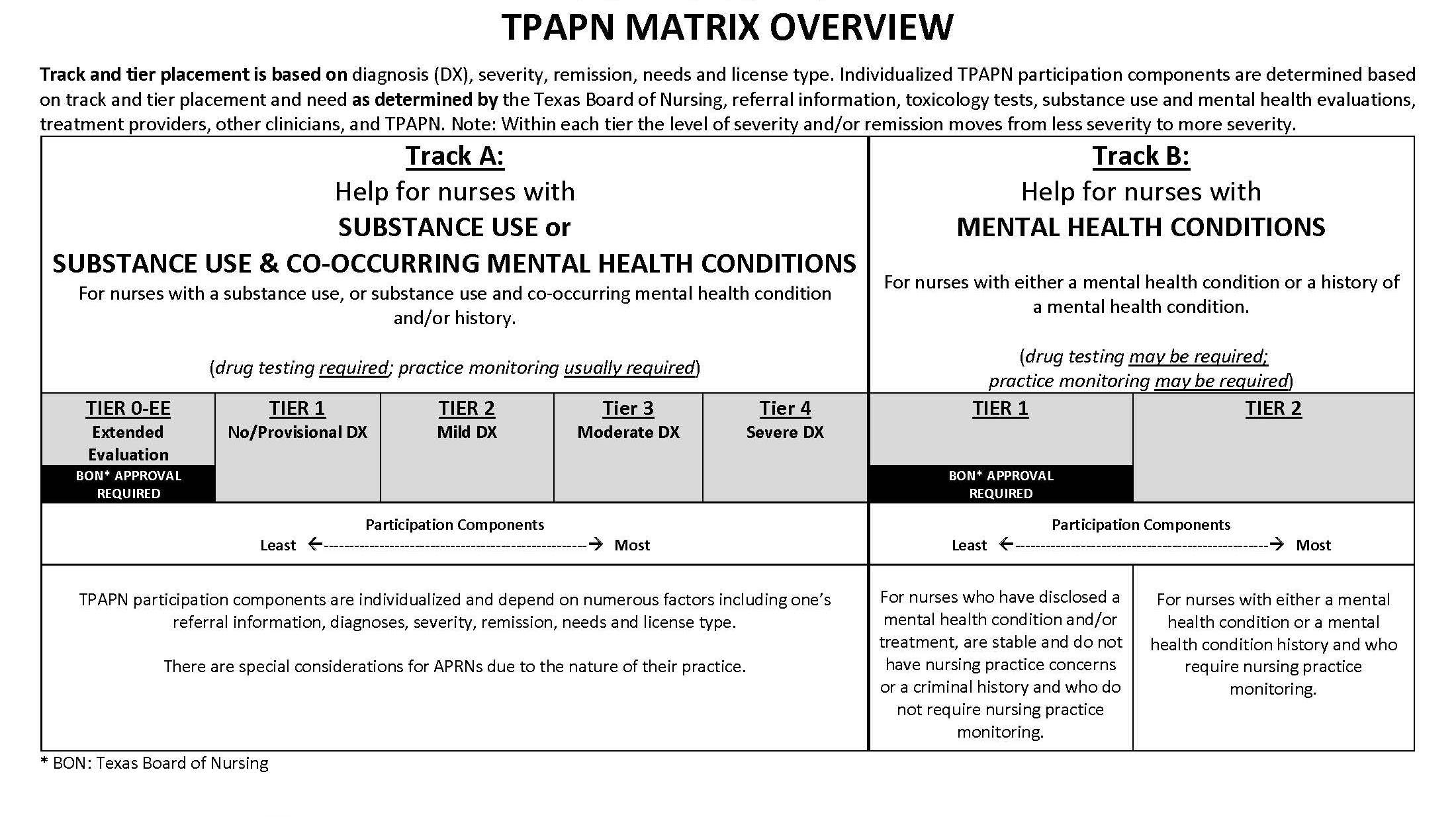 TPAPN Matrix Overview;