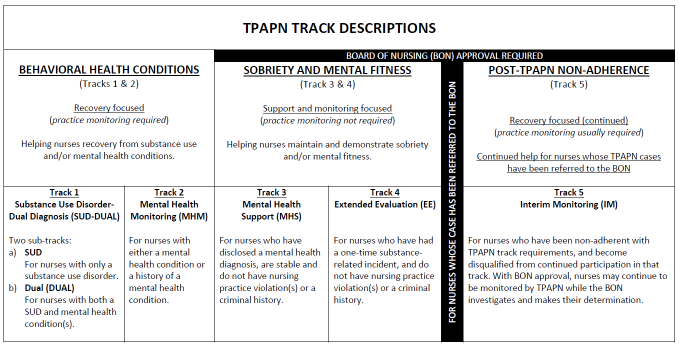 TPAPN Track Descriptions