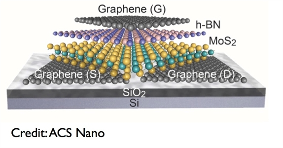 2D Materials - The Graphene Council