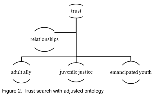 Figure 2. Trust search with alternate ontology