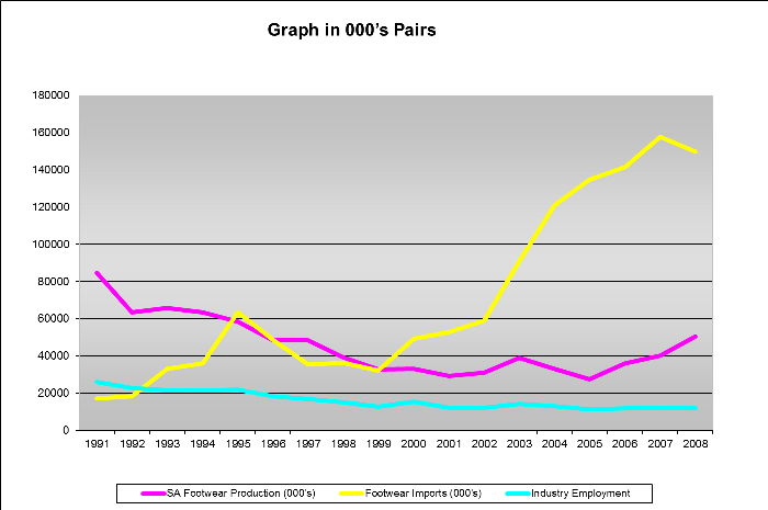 Footwear Industry Graph