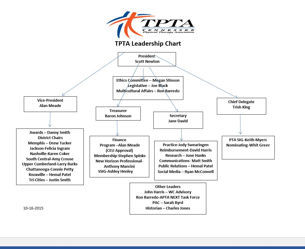TPTA LEADERSHIP CHART - Tennessee Physical Therapy Association