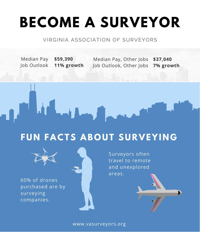 Become a Surveyor - Virginia Association of Surveyors