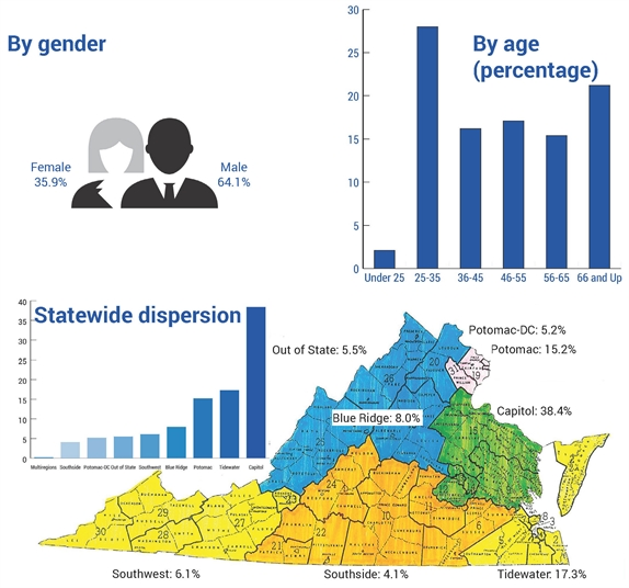 VBA demographics on gender, ages and geographic location of membership