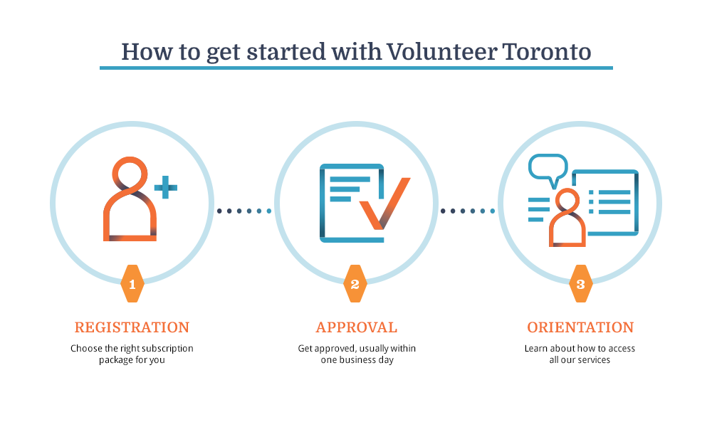 How to get started with Volunteer Toronto