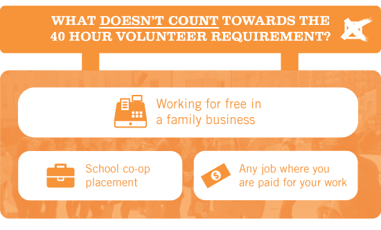 What doesn't count towards the 40 hour volunteer requirement? Working for free in a family business, School co-op placement, Any job where you are paid for your work